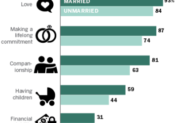 19 Kids & Counting – Lessons on Marriage, or Divorce?